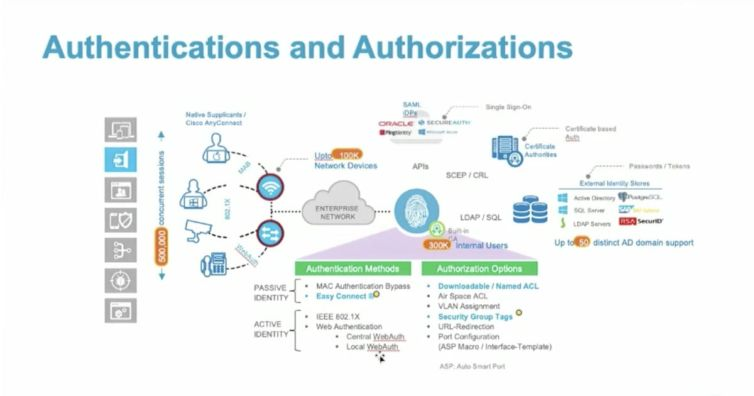 Cisco ISE Best Practices, Tips from the Field