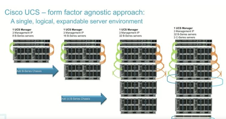 Cisco UCS Advancements