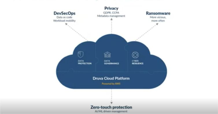 Data Trends and Protections in the Cloud
