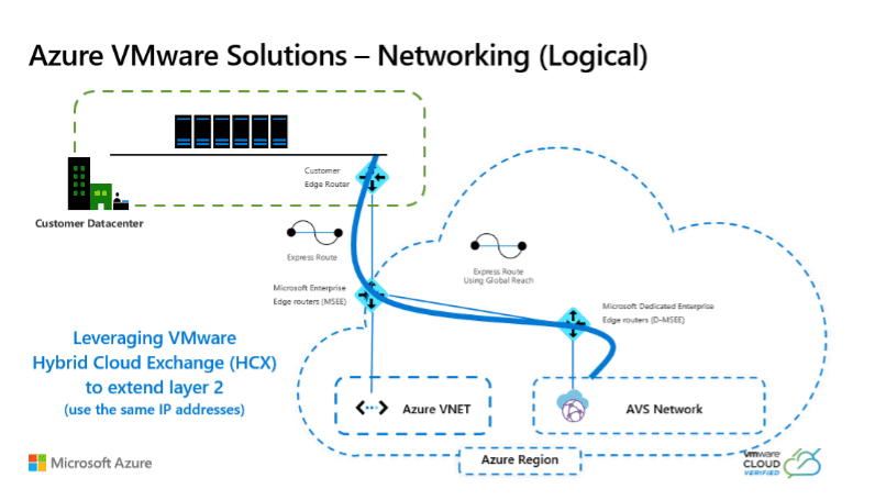 Azure VMware Solutions - Networking